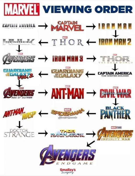 Marvel ordine di visione dei film