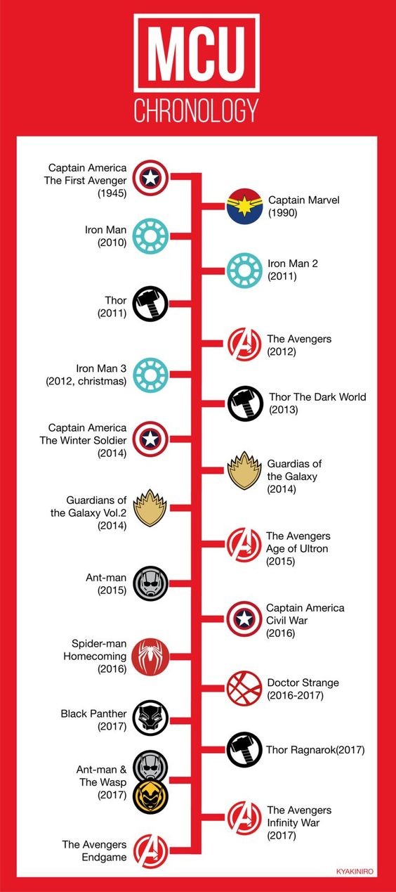 Marvel MCU chronology